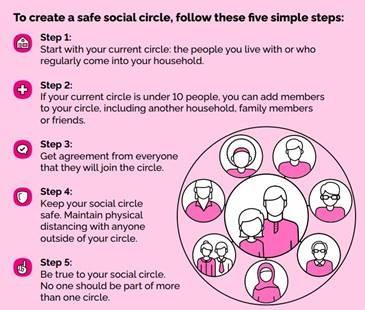 to create a social circle